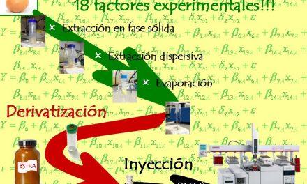 Diseño de experimentos a medida para minimizar costes y garantizar la precisión de los resultados del análisis de pesticidas