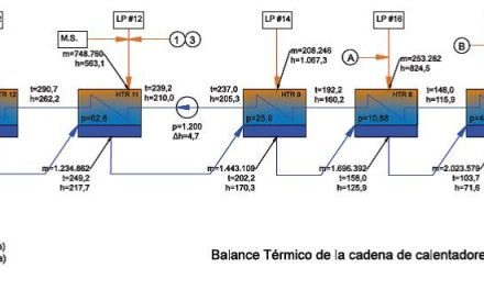 Análisis Térmico de Intercambiadores de agua de alimentación cerrados en centrales térmicas nucleares