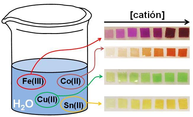Detección visual de metales en medios acuosos utilizando films que cambian de color cuando se encuentran hierro, cobalto, cobre y estaño