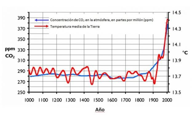 Luces y sombras del dióxido de carbono