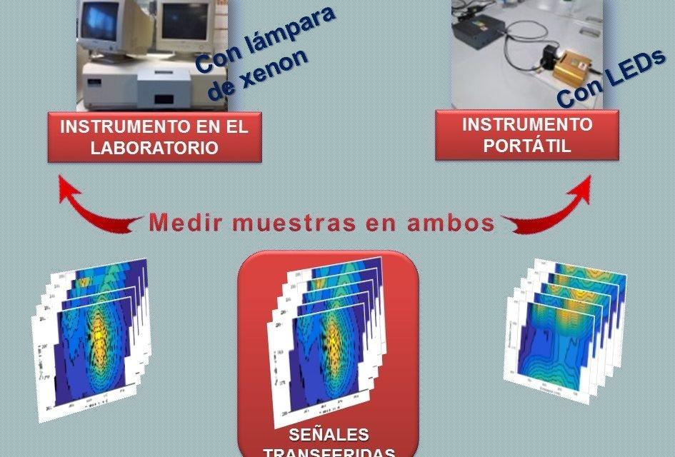 Instrumento económico y portátil para medir muestras fluorescentes fuera del laboratorio