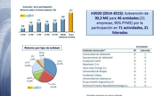 La UBU, primera universidad de la región en proyectos europeos liderados y segunda en retorno en Horizonte 2020 en 2014-2015