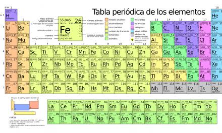 La tabla periódica de los elementos y la contribución española: wolframio, el oro negro