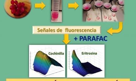 Desarrollo de un nuevo método para la determinación de dos colorantes alimentarios en cerezas de cóctel