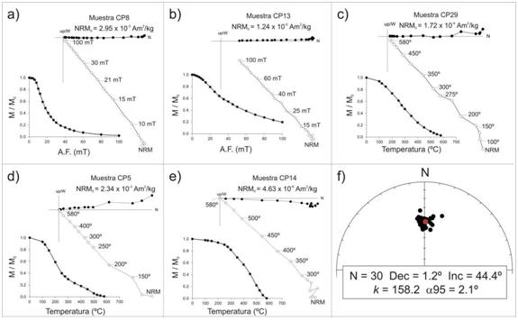 Fuego, hierro y magnetismo: La datación arqueomagnética
