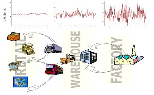 Un modelo de simulación basado en agentes facilita el análisis del Efecto Bullwhip en las Cadenas de Suministro