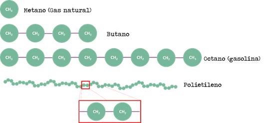 Figura 2. Representación esquemática de las moléculas de metano, butano, octano y polietileno.